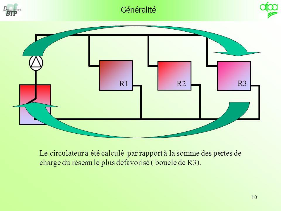 10 Généralité Le circulateur a été calculé par rapport à la somme des pertes de charge du réseau le plus défavorisé ( boucle de R3). R1 R3 R2