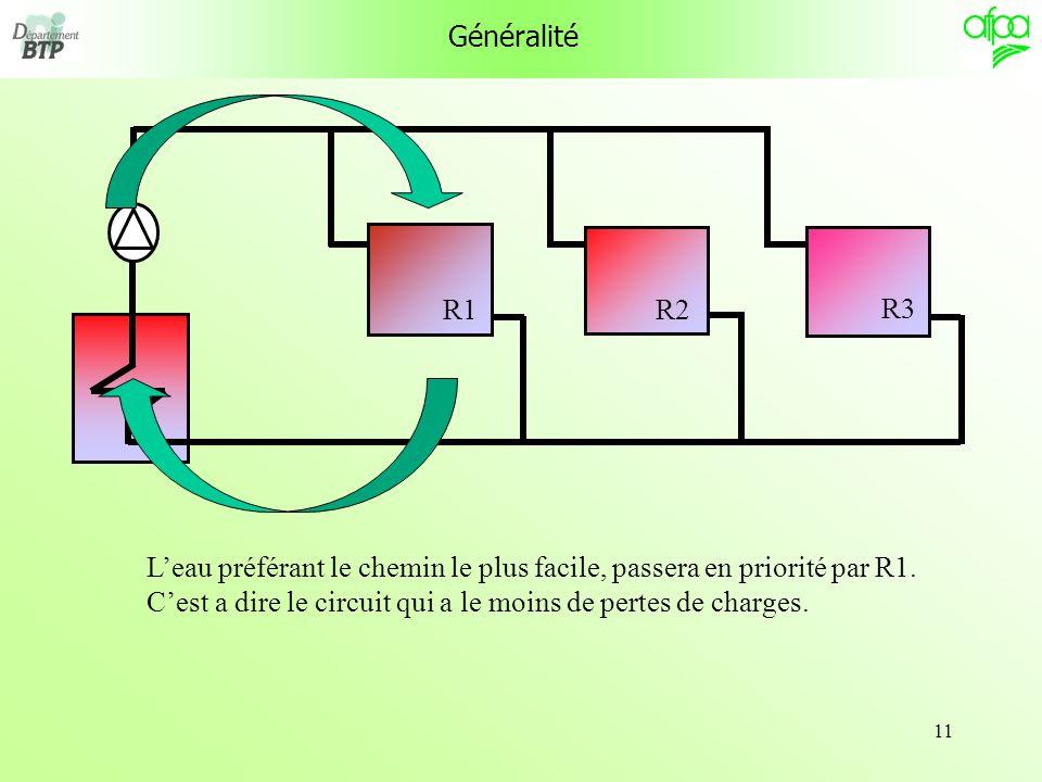 11 Généralité Leau préférant le chemin le plus facile, passera en priorité par R1. Cest a dire le circuit qui a le moins de pertes de charges. R1 R3 R
