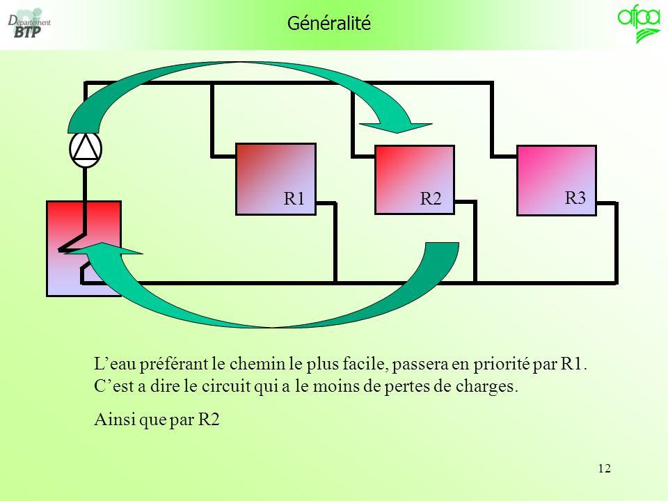 12 Généralité Leau préférant le chemin le plus facile, passera en priorité par R1. Cest a dire le circuit qui a le moins de pertes de charges. Ainsi q