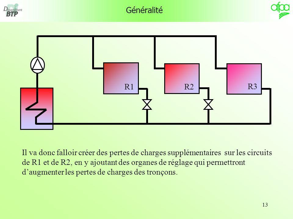 13 Généralité Il va donc falloir créer des pertes de charges supplémentaires sur les circuits de R1 et de R2, en y ajoutant des organes de réglage qui