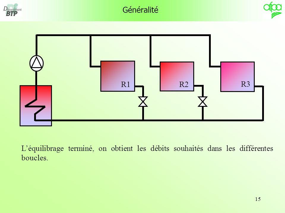 15 Généralité Léquilibrage terminé, on obtient les débits souhaités dans les différentes boucles. R1 R3 R2