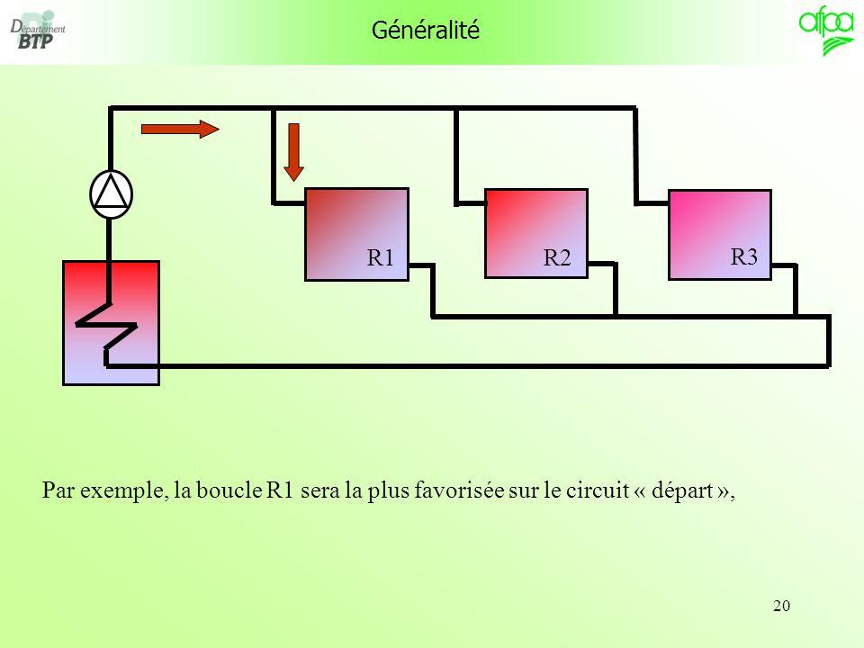 20 Généralité R1 R3 R2 Par exemple, la boucle R1 sera la plus favorisée sur le circuit « départ »,