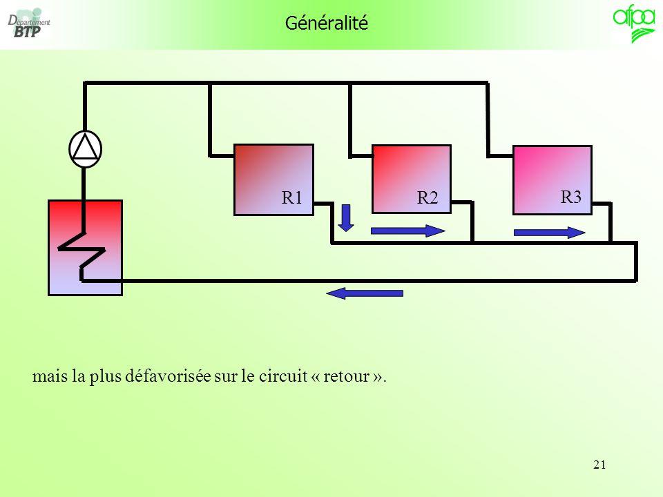21 Généralité R1 R3 R2 mais la plus défavorisée sur le circuit « retour ».