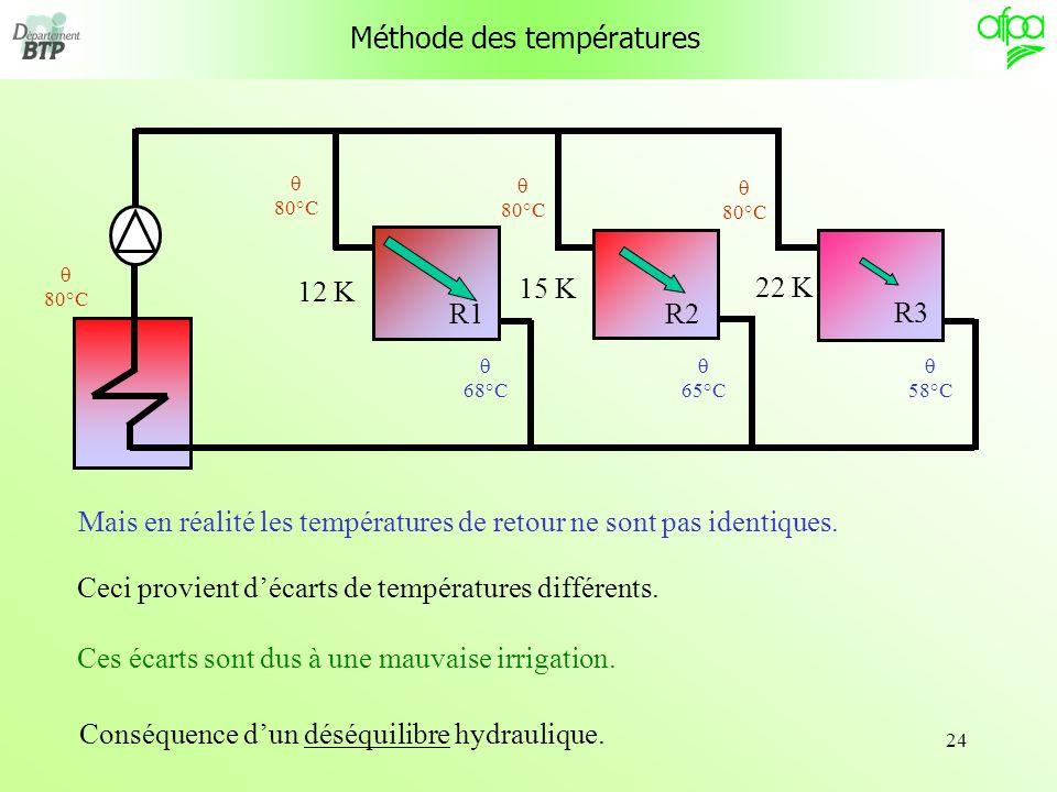 24 R1 R3 R2 Mais en réalité les températures de retour ne sont pas identiques. Ceci provient décarts de températures différents. 12 K 15 K 22 K Ces éc