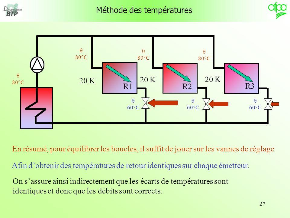 27 R1 R3 R2 Méthode des températures En résumé, pour équilibrer les boucles, il suffit de jouer sur les vannes de réglage Afin dobtenir des températur