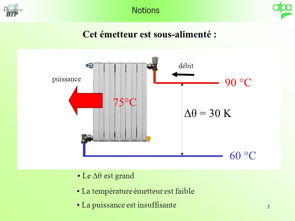 3 Notions 90 °C 60 °C Δθ = 30 K Le Δθ est grand 75°C La température émetteur est faible puissance La puissance est insuffisante Cet émetteur est sous-