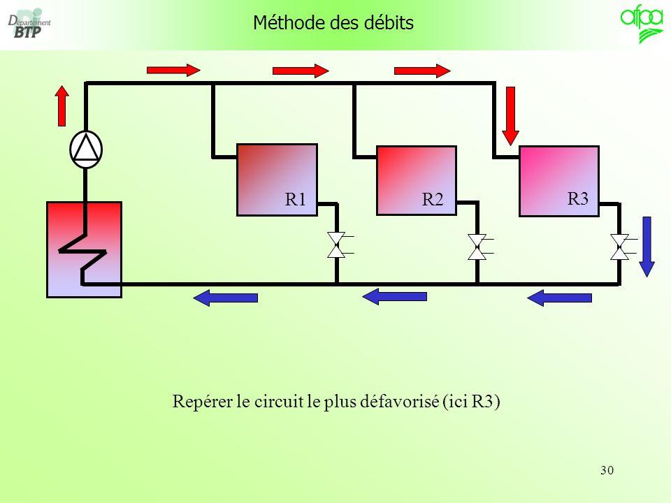 30 R1 R3 R2 Méthode des débits Repérer le circuit le plus défavorisé (ici R3)