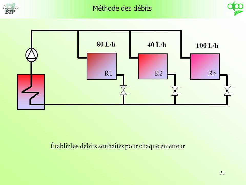 31 R1 R3 R2 Méthode des débits Établir les débits souhaités pour chaque émetteur 80 L/h 40 L/h 100 L/h