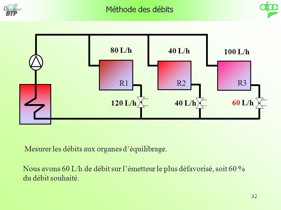 32 R1 R3 R2 Méthode des débits 120 L/h40 L/h Nous avons 60 L/h de débit sur lémetteur le plus défavorisé, soit 60 % du débit souhaité. 80 L/h 40 L/h 1