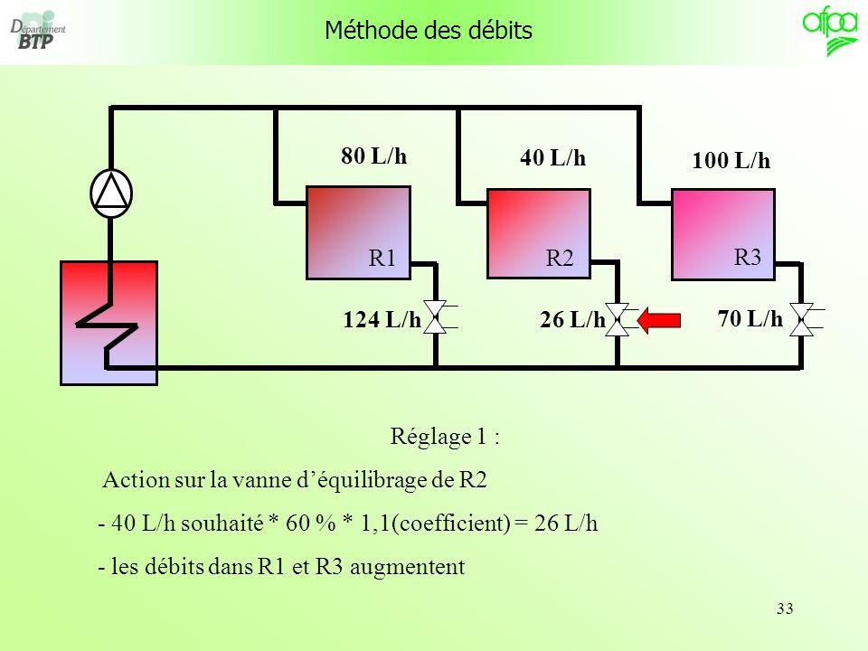33 R1 R3 R2 Méthode des débits Réglage 1 : Action sur la vanne déquilibrage de R2 - 40 L/h souhaité * 60 % * 1,1(coefficient) = 26 L/h - les débits da