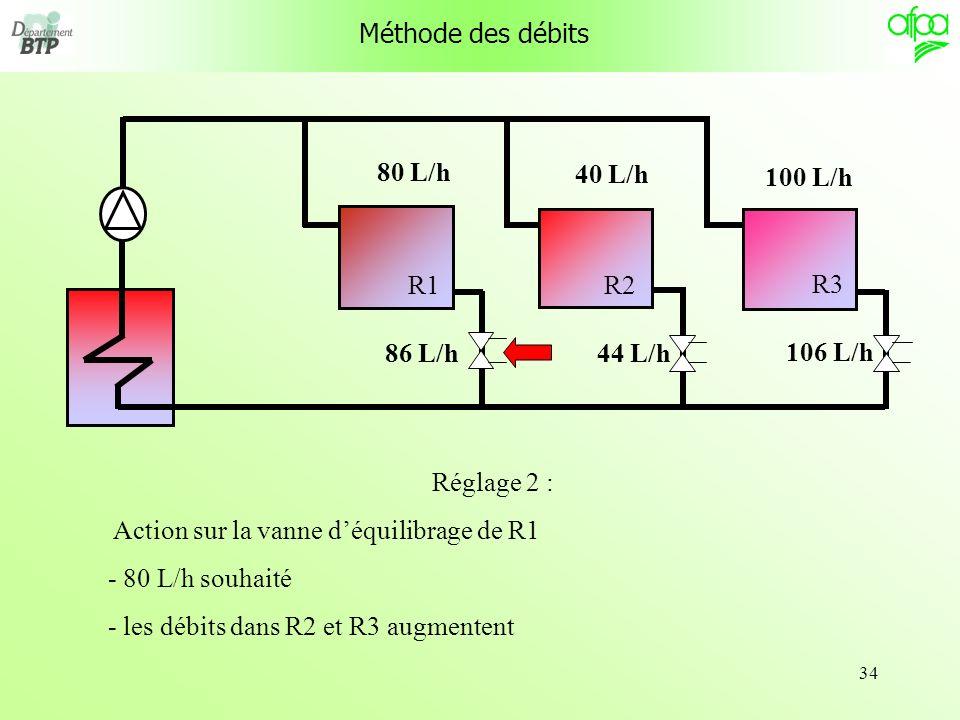 34 R1 R3 R2 Méthode des débits Réglage 2 : Action sur la vanne déquilibrage de R1 - 80 L/h souhaité - les débits dans R2 et R3 augmentent 80 L/h 40 L/