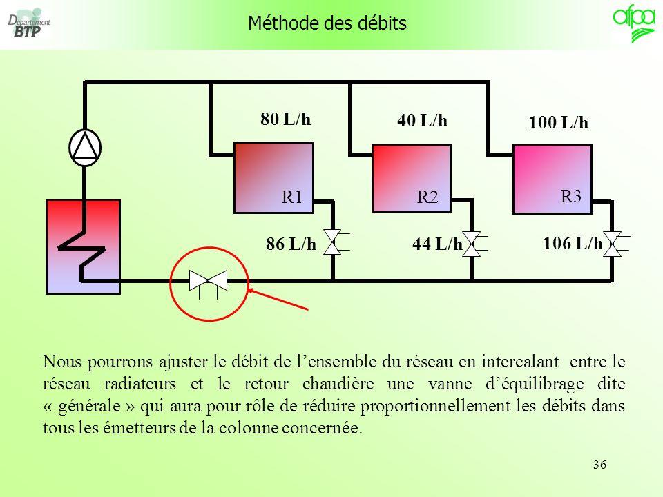 36 R1 R3 R2 Méthode des débits Nous pourrons ajuster le débit de lensemble du réseau en intercalant entre le réseau radiateurs et le retour chaudière