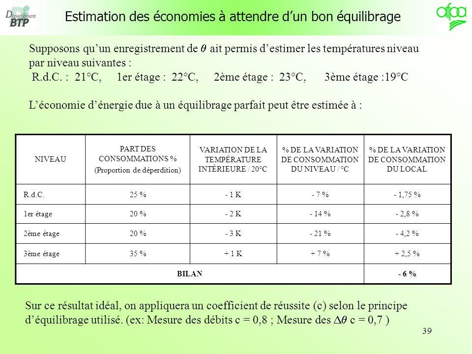 39 Estimation des économies à attendre dun bon équilibrage Supposons quun enregistrement de ait permis destimer les températures niveau par niveau sui
