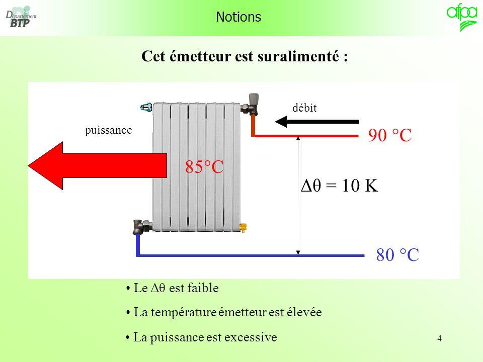 4 Notions 90 °C 80 °C Δθ = 10 K Le Δθ est faible 85°C La température émetteur est élevée puissance La puissance est excessive Cet émetteur est suralim