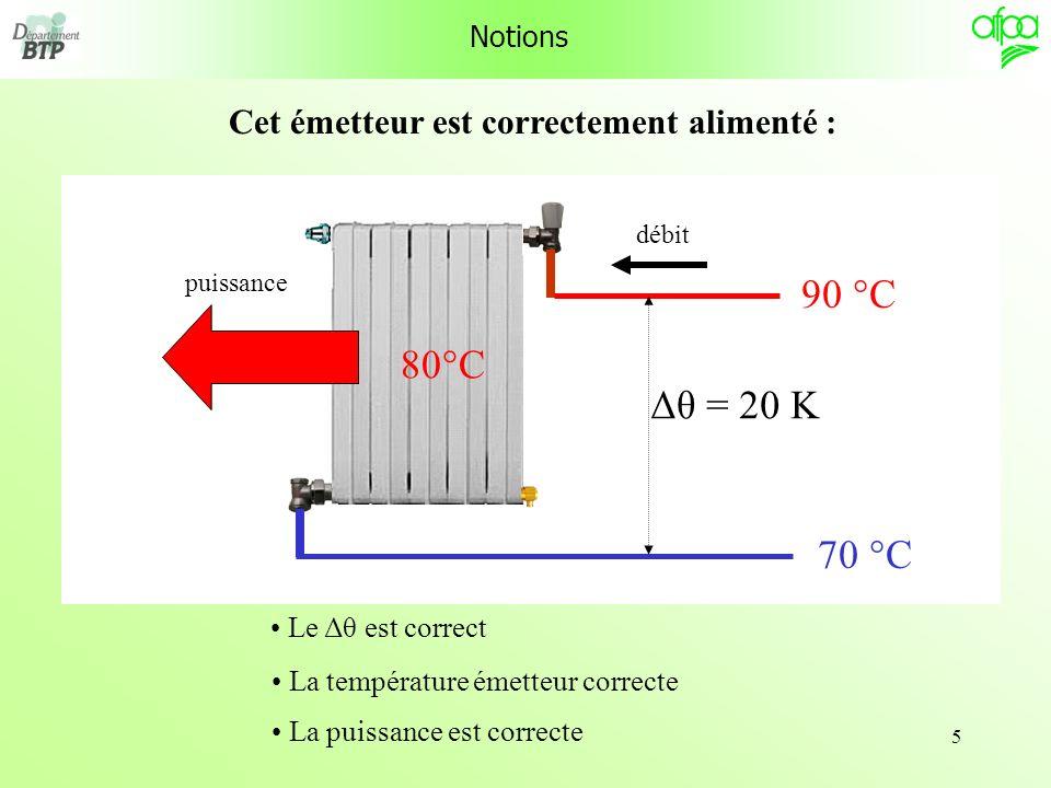 5 Notions Cet émetteur est correctement alimenté : 90 °C 70 °C débit Δθ = 20 K Le Δθ est correct 80°C La température émetteur correcte puissance La pu