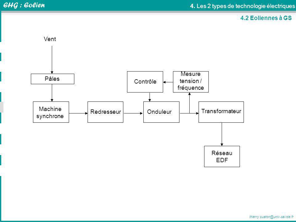 thierry.suaton@univ-savoie.fr 4. Les 2 types de technologie électriques 4.2 Eoliennes à GS RedresseurOnduleur Transformateur Machine synchrone Réseau