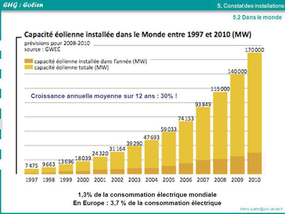 thierry.suaton@univ-savoie.fr 5. Constat des installations 1,3% de la consommation électrique mondiale En Europe : 3,7 % de la consommation électrique