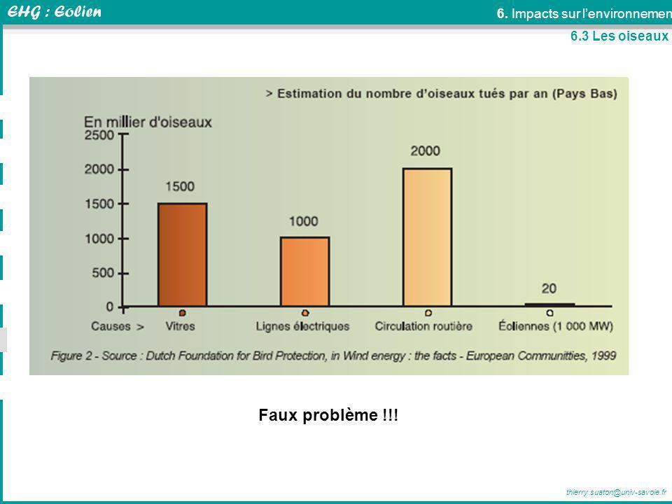 thierry.suaton@univ-savoie.fr 6.3 Les oiseaux Faux problème !!! 6. Impacts sur lenvironnement