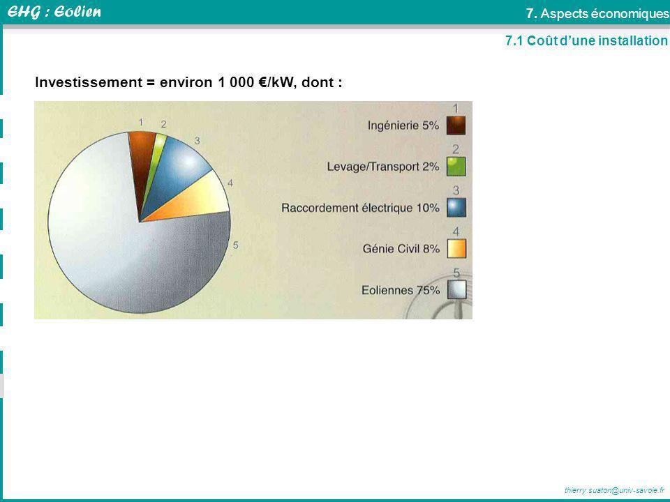 thierry.suaton@univ-savoie.fr Investissement = environ 1 000 /kW, dont : 7.1 Coût dune installation 7. Aspects économiques
