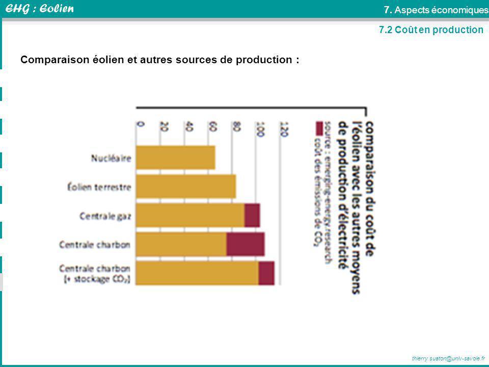 thierry.suaton@univ-savoie.fr 7.2 Coût en production Comparaison éolien et autres sources de production : 7. Aspects économiques