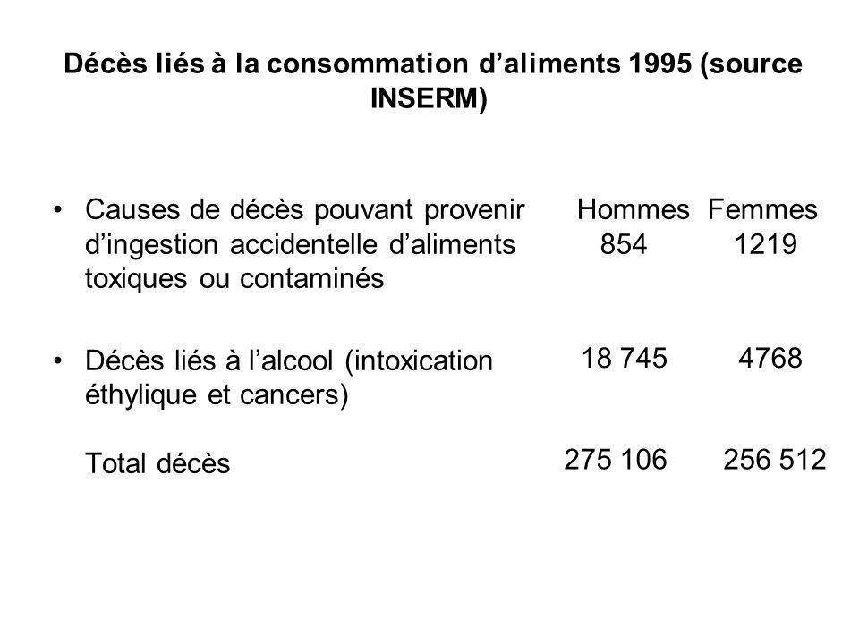 Décès liés à la consommation daliments 1995 (source INSERM) Causes de décès pouvant provenir dingestion accidentelle daliments toxiques ou contaminés