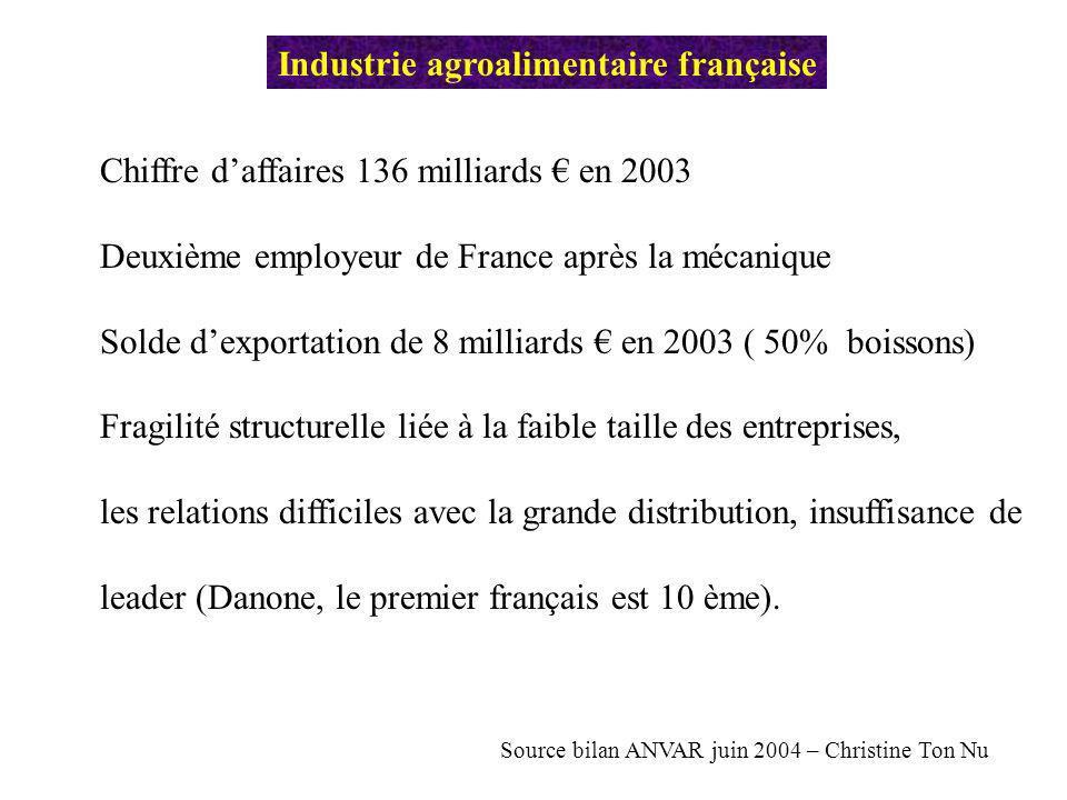 Industrie agroalimentaire française Chiffre daffaires 136 milliards en 2003 Deuxième employeur de France après la mécanique Solde dexportation de 8 mi