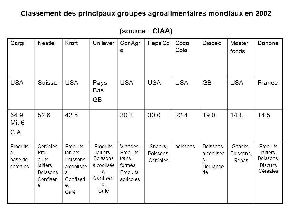 Classement des principaux groupes agroalimentaires mondiaux en 2002 (source : CIAA) Gargill CargillNestléKraftUnileverConAgr a PepsiCoCoca Cola Diageo