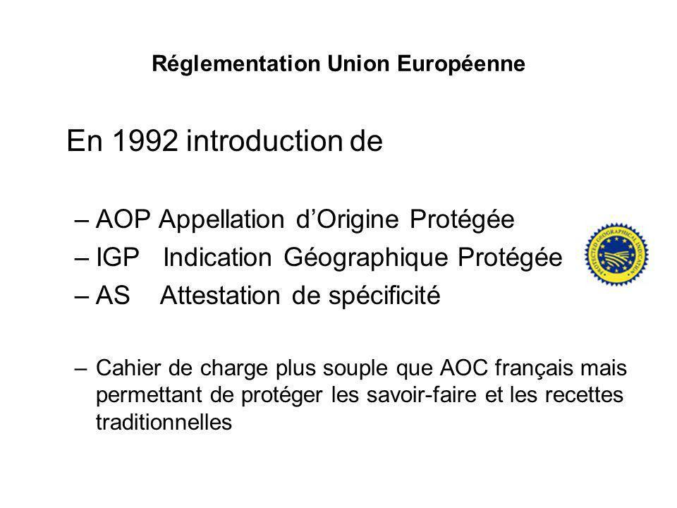 Réglementation Union Européenne En 1992 introduction de –AOP Appellation dOrigine Protégée –IGP Indication Géographique Protégée –AS Attestation de sp