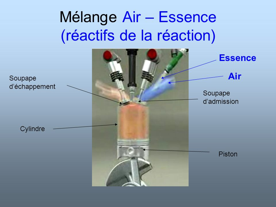 Essence Temps 1: Admission Piston Soupape déchappement Soupape dadmission Air + 1.L admission : Le mélange air-essence entre par la soupape d admission dans le cylindre.