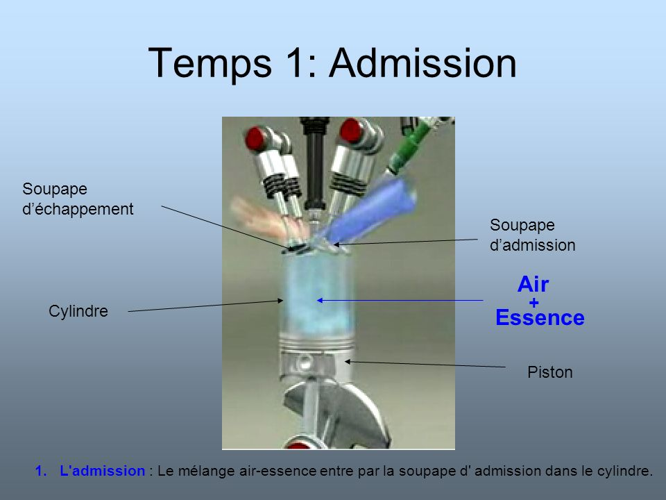Temps 2: Compression Piston Soupape déchappement Soupape dadmission comprimés Air Essence + 2.La compression : La soupape dadmission se ferme.