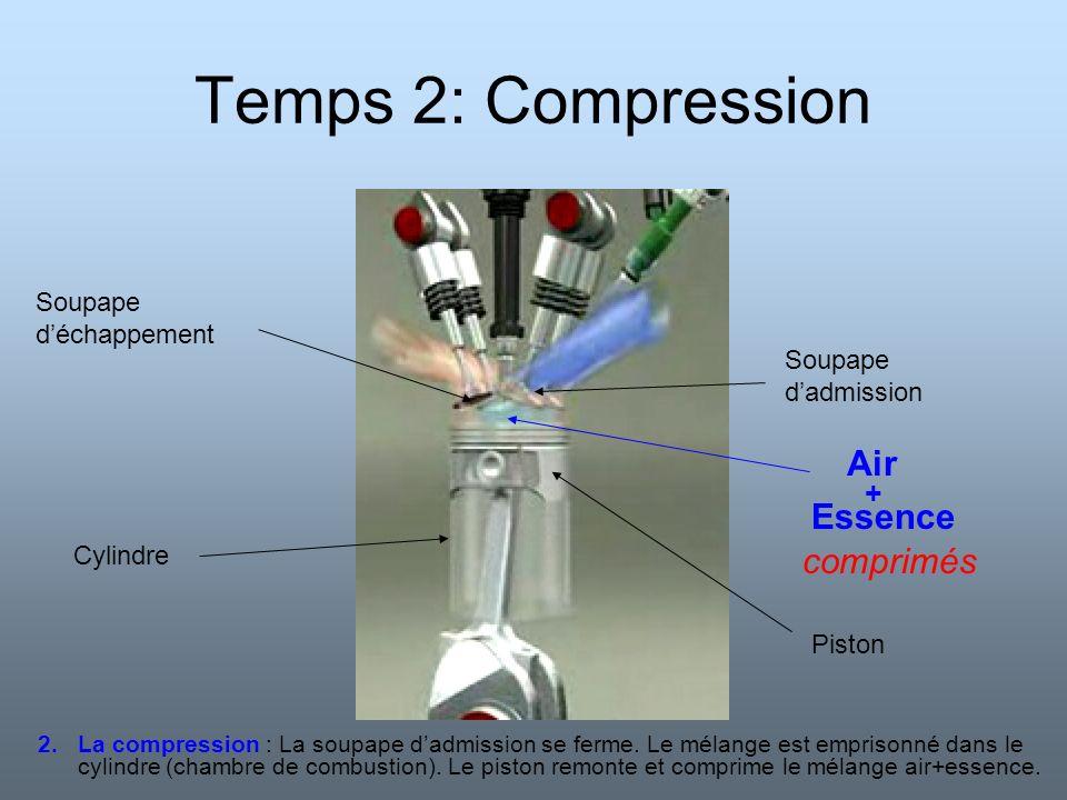 Temps 3: Explosion (la transformation a lieu) Piston Soupape déchappement Soupape dadmission Combustion de lessence Bougie produit létincelle 3.L explosion : Létincelle de la bougie déclenche lexplosion du mélange air-essence.