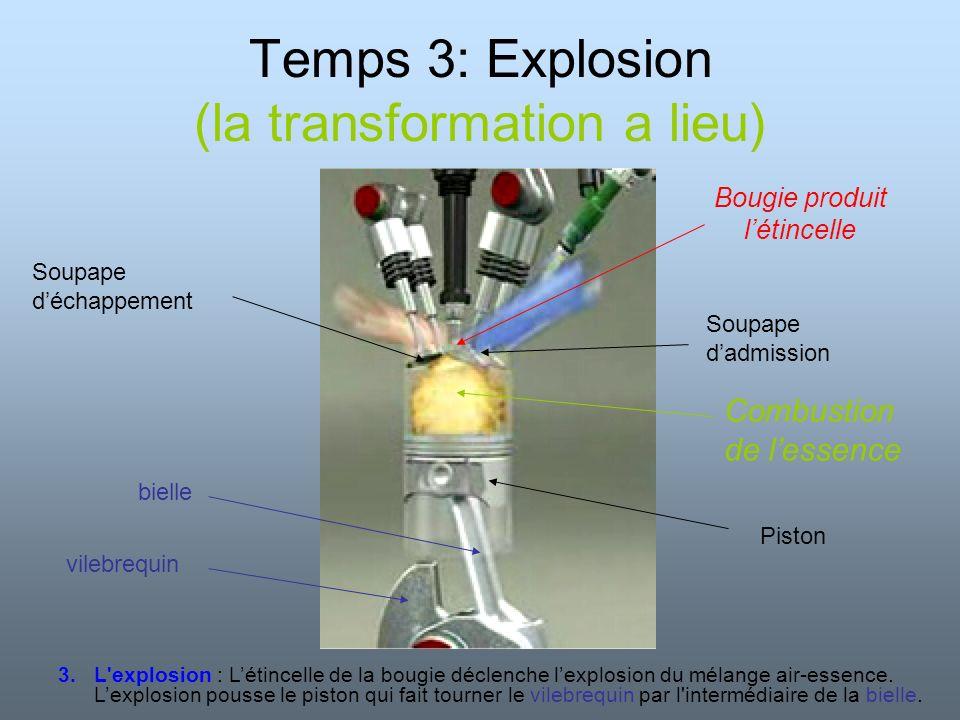 Temps 4: Echappement (des produits de la réaction) Soupape déchappement Soupape dadmission Produits de la combustion Dioxyde de carbone Vapeur deau Monoxyde de carbone Oxydes dazote Oxydes de soufre … 4.L échappement : Le piston remonte.
