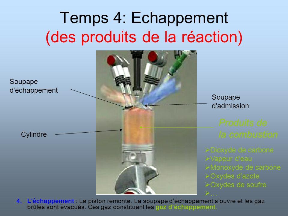 Bilan de la réaction Dioxyde de carbone + Vapeur deau + Monoxyde de carbone Essence + dioxygène Mélange des réactifsLa transformation des réactifs a lieu (ils disparaissent) De nouveaux produits apparaissent