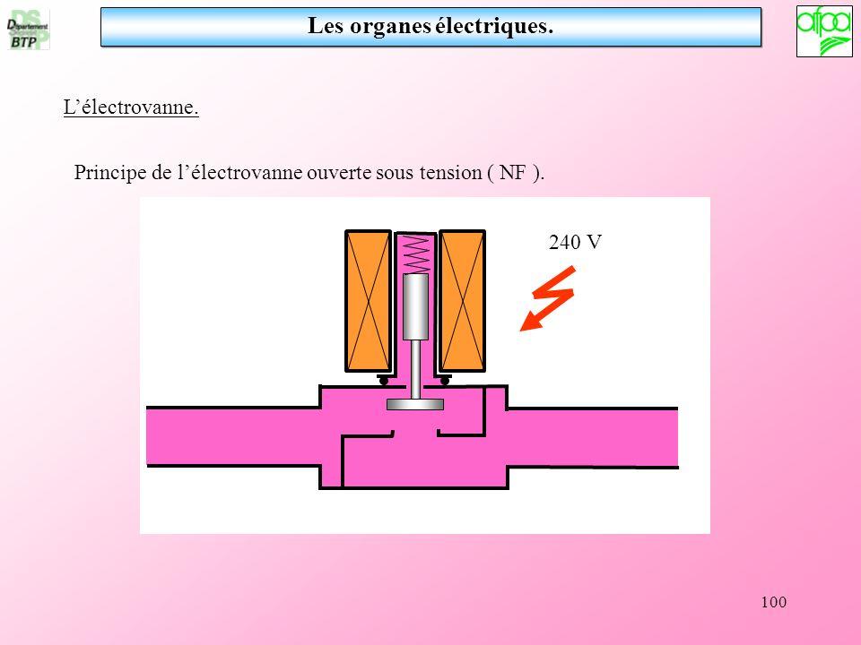 100 Les organes électriques. Lélectrovanne. 240 V Principe de lélectrovanne ouverte sous tension ( NF ).