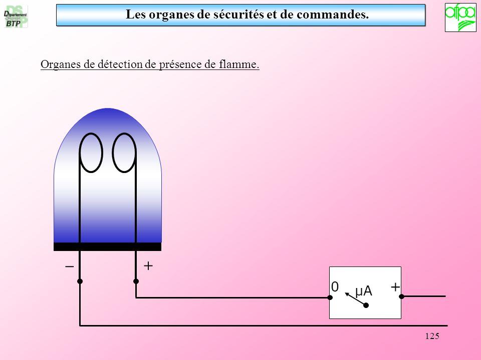 125 Les organes de sécurités et de commandes. Organes de détection de présence de flamme. 0 + μA + _
