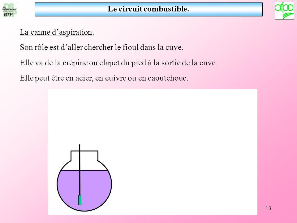 13 Le circuit combustible. La canne daspiration. Son rôle est daller chercher le fioul dans la cuve. Elle va de la crépine ou clapet du pied à la sort
