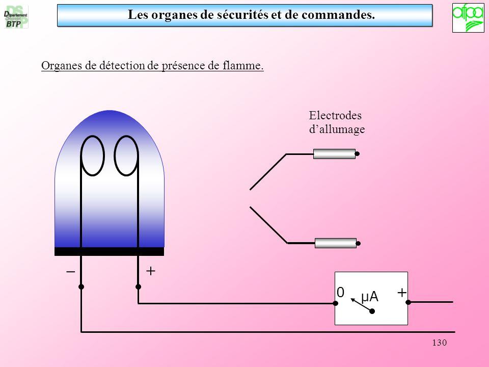 130 Les organes de sécurités et de commandes. Organes de détection de présence de flamme. 0 + μA Electrodes dallumage + _