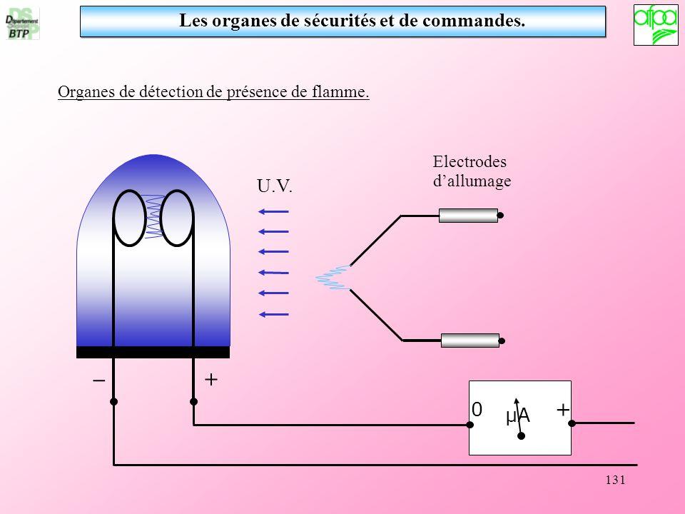131 Les organes de sécurités et de commandes. Organes de détection de présence de flamme. 0 + μA U.V. Electrodes dallumage + _