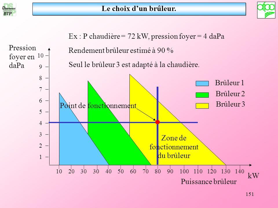151 Le choix dun brûleur. Ex : P chaudière = 72 kW, pression foyer = 4 daPa Rendement brûleur estimé à 90 % Seul le brûleur 3 est adapté à la chaudièr