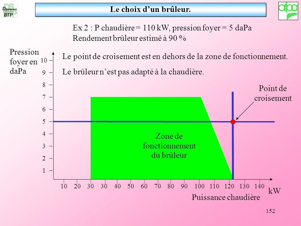152 Le choix dun brûleur. Ex 2 : P chaudière = 110 kW, pression foyer = 5 daPa Point de croisement Le point de croisement est en dehors de la zone de