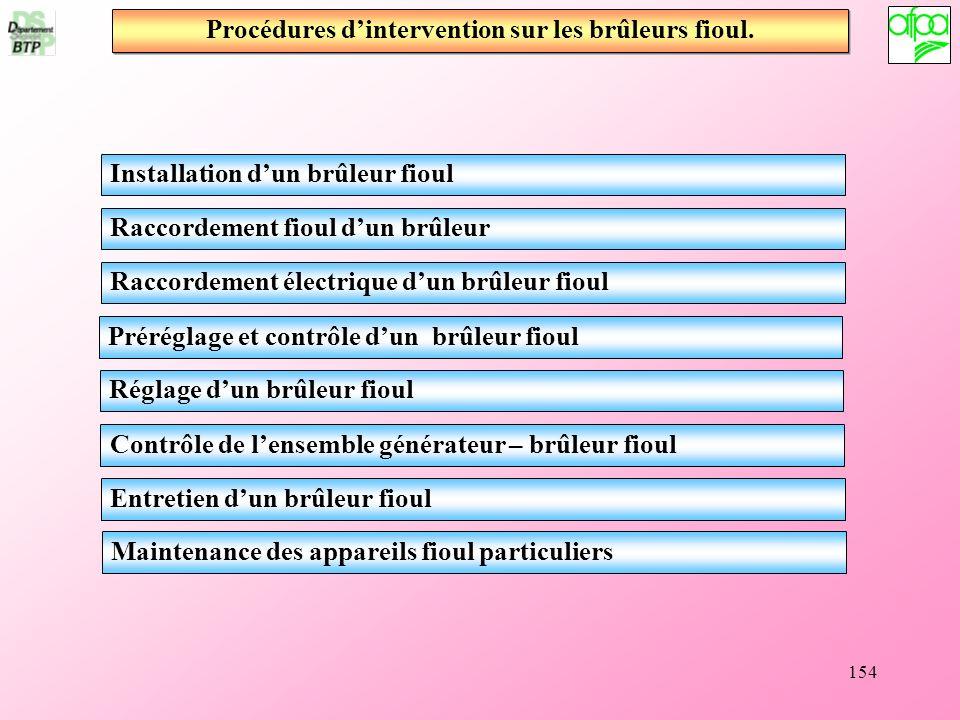 154 Installation dun brûleur fioul Raccordement fioul dun brûleur Raccordement électrique dun brûleur fioul Préréglage et contrôle dun brûleur fioul R
