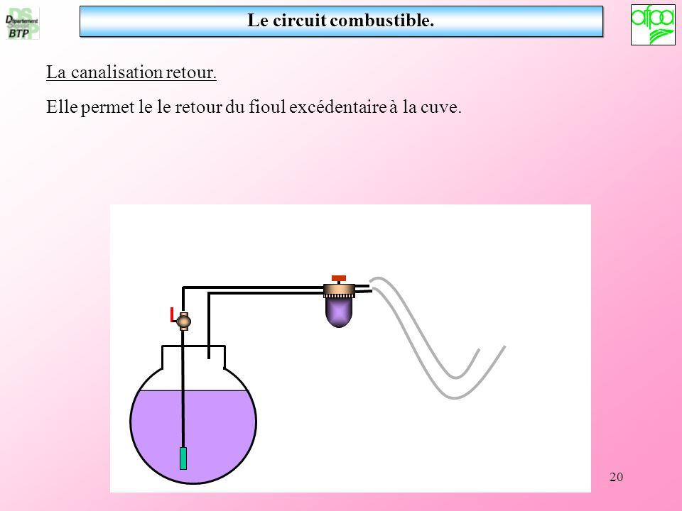 20 Le circuit combustible. La canalisation retour. Elle permet le le retour du fioul excédentaire à la cuve.