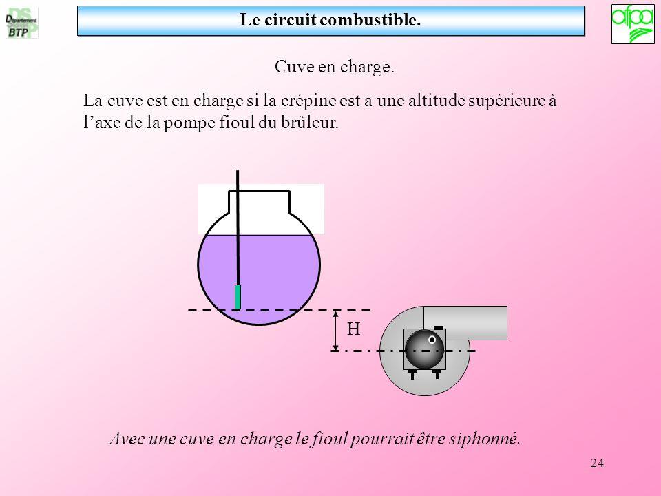 24 Le circuit combustible. Cuve en charge. La cuve est en charge si la crépine est a une altitude supérieure à laxe de la pompe fioul du brûleur. H Av