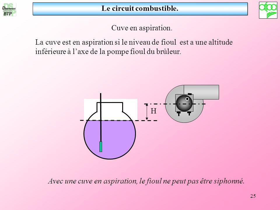 25 Le circuit combustible. Cuve en aspiration. La cuve est en aspiration si le niveau de fioul est a une altitude inférieure à laxe de la pompe fioul