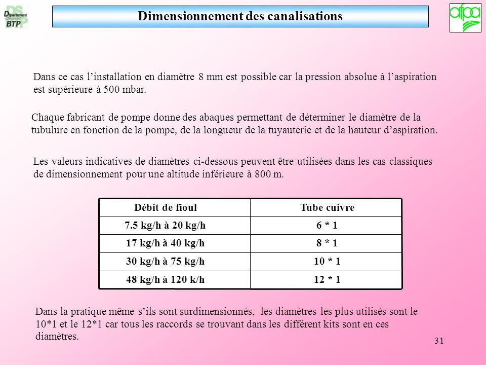 31 Dans ce cas linstallation en diamètre 8 mm est possible car la pression absolue à laspiration est supérieure à 500 mbar. Les valeurs indicatives de