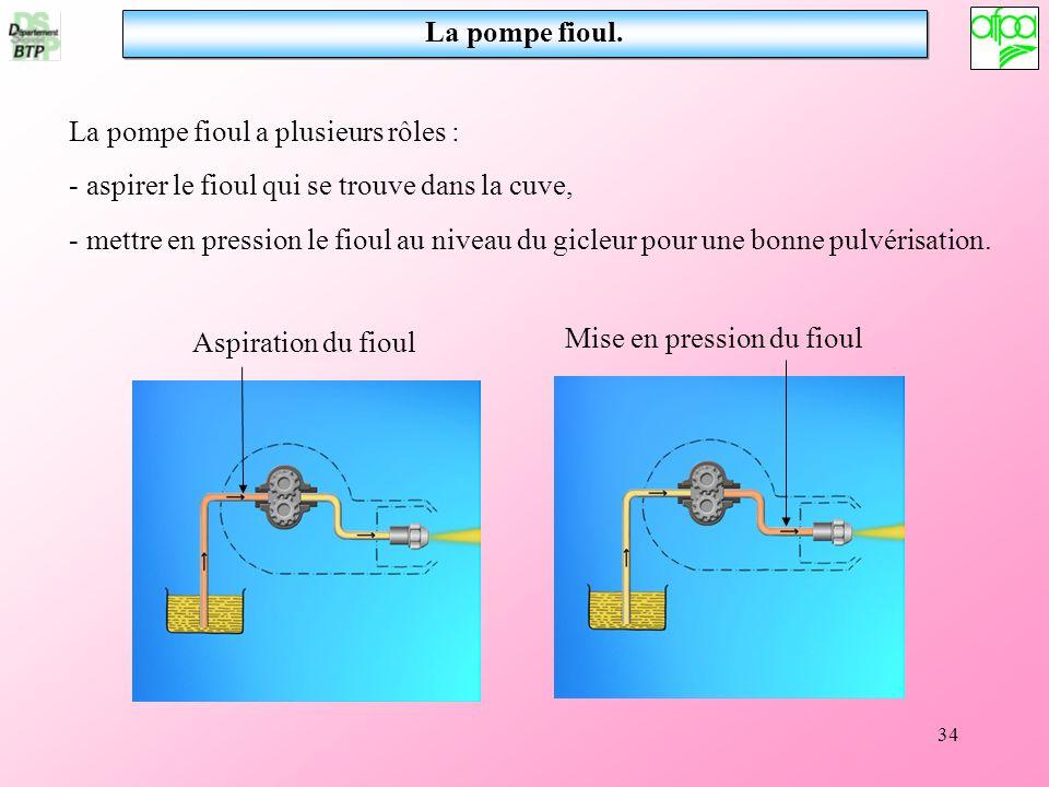 34 La pompe fioul. La pompe fioul a plusieurs rôles : - aspirer le fioul qui se trouve dans la cuve, - mettre en pression le fioul au niveau du gicleu
