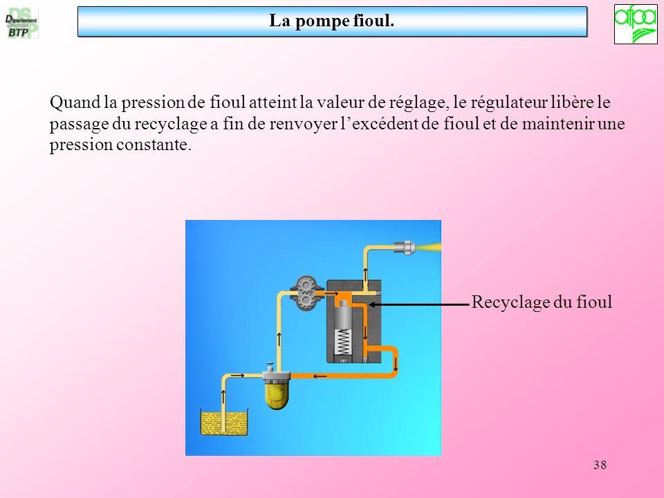 38 La pompe fioul. Quand la pression de fioul atteint la valeur de réglage, le régulateur libère le passage du recyclage a fin de renvoyer lexcédent d