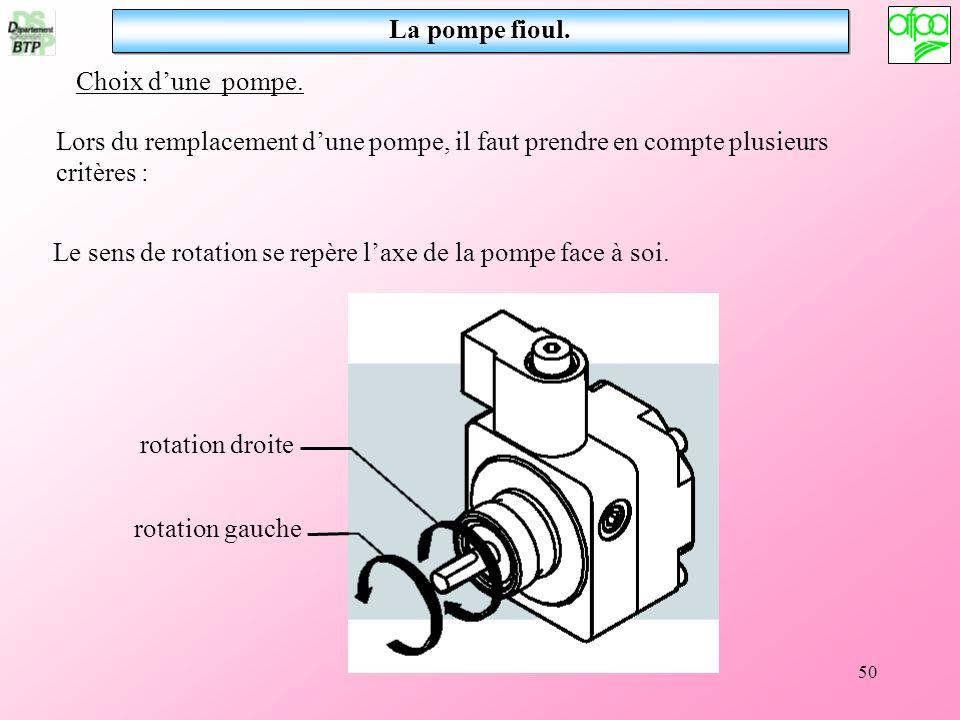 50 La pompe fioul. rotation droite rotation gauche Le sens de rotation se repère laxe de la pompe face à soi. Choix dune pompe. Lors du remplacement d