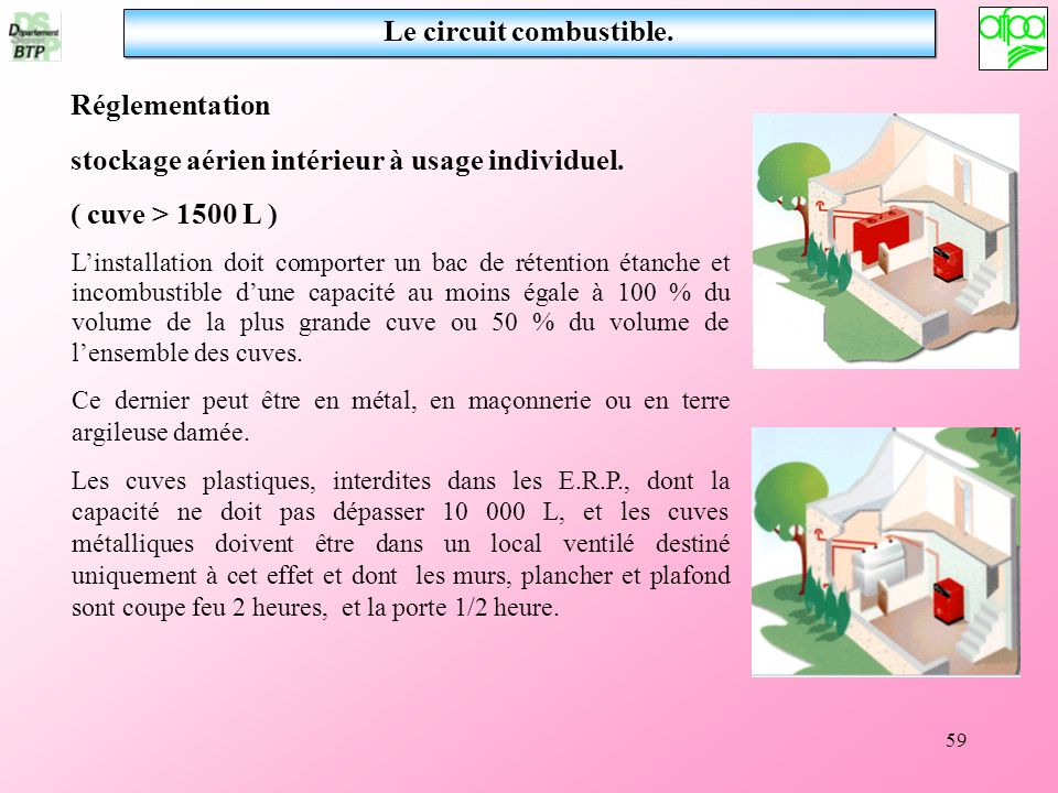 59 Le circuit combustible. Réglementation stockage aérien intérieur à usage individuel. ( cuve > 1500 L ) Linstallation doit comporter un bac de réten