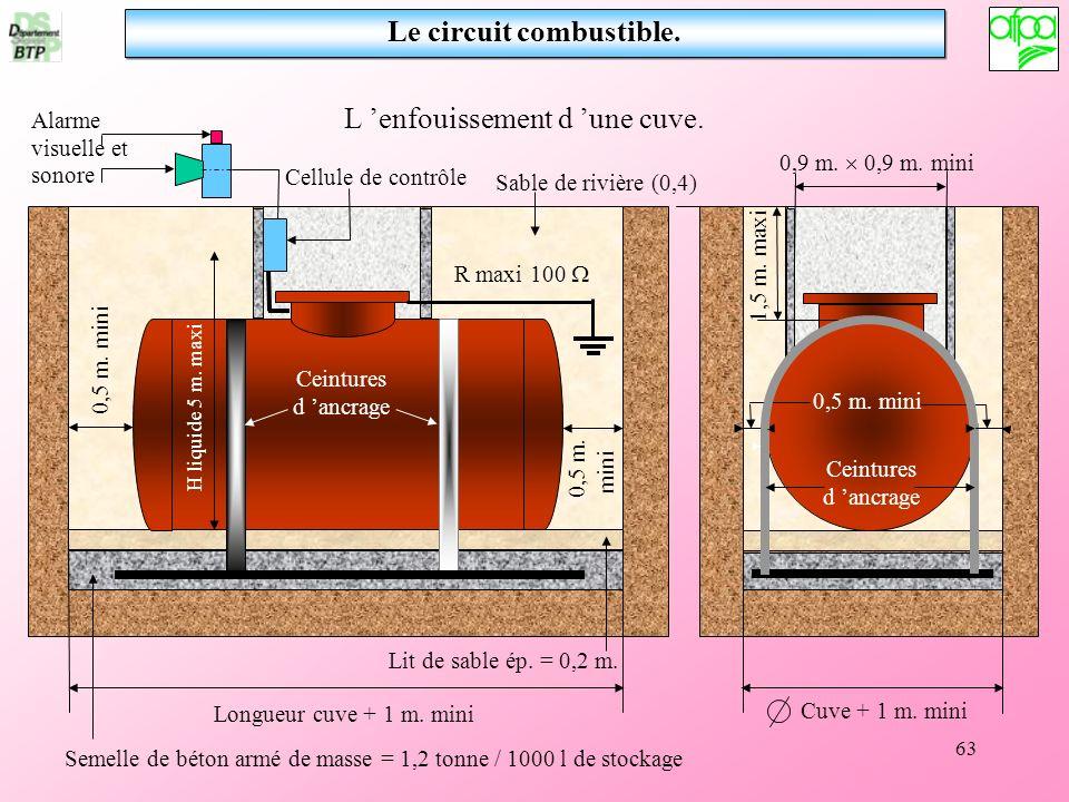 63 Le circuit combustible. L enfouissement d une cuve. Longueur cuve + 1 m. mini Cuve + 1 m. mini 0,9 m. 0,9 m. mini 1,5 m. maxi R maxi 100 Ceintures
